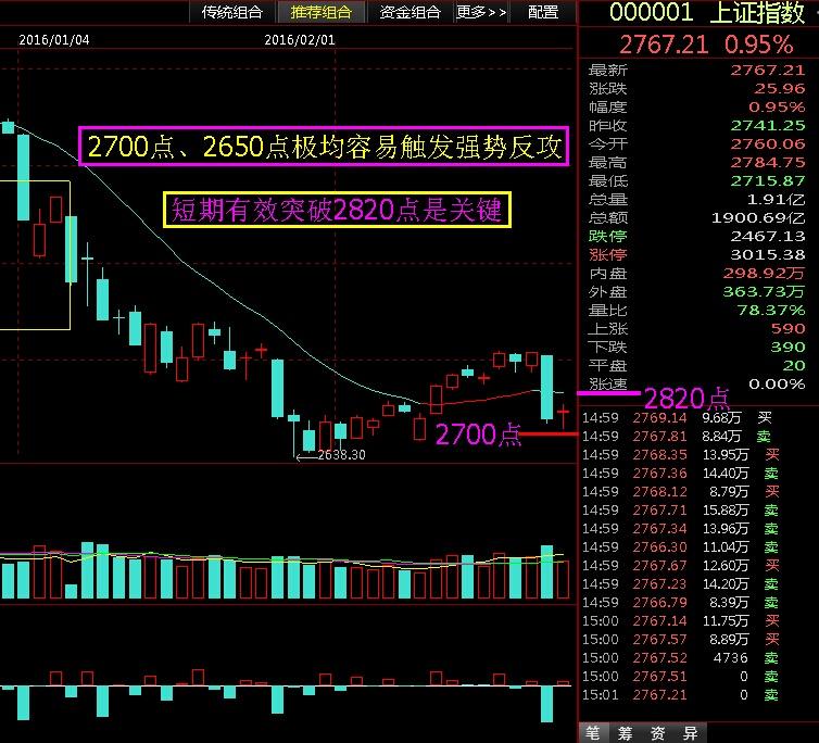 2800-2820点压力区关注得失 - 股市点金 - 股市点金
