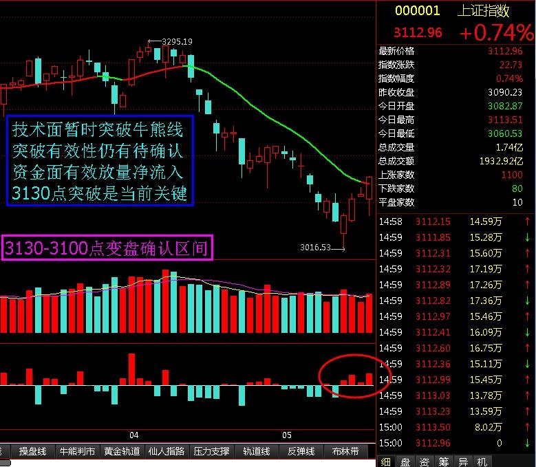 3130-3100点区间变盘确认 - 股市点金 - 股市点金