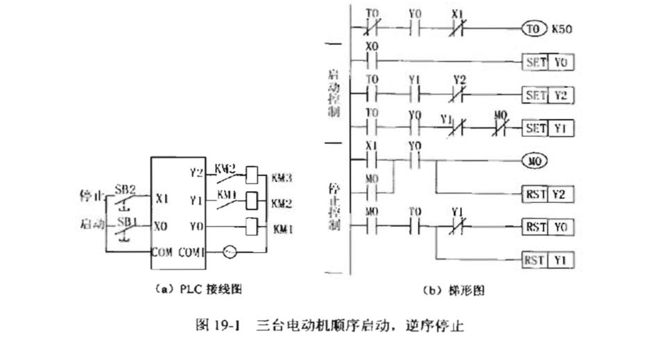 plc编程实例之三台电支机顺序启动
