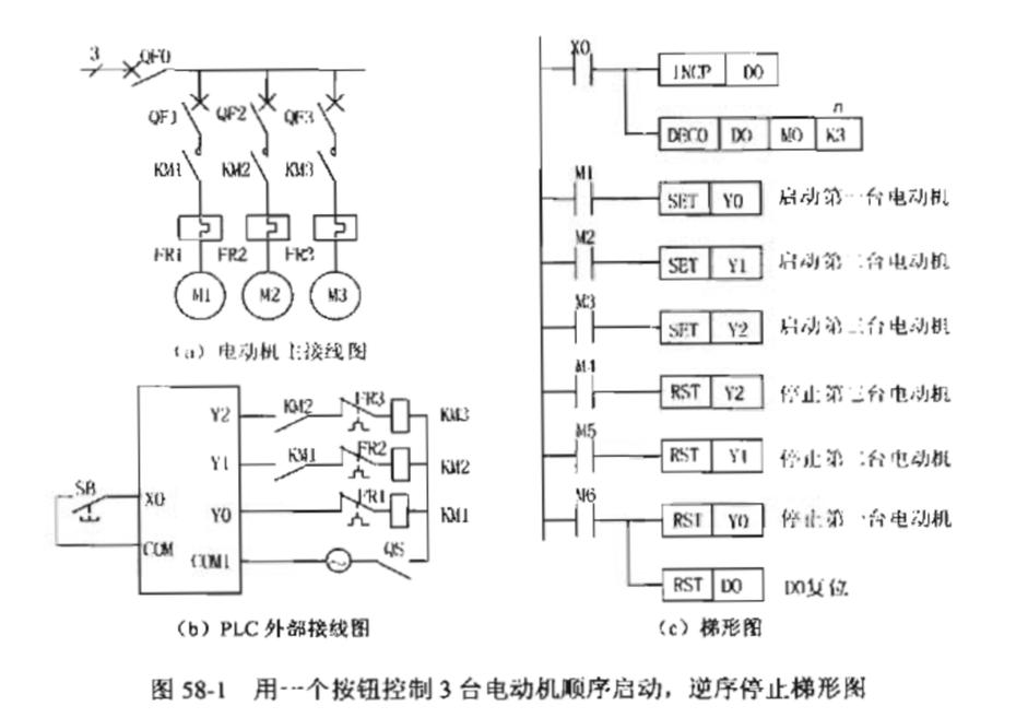 控制原理 如图58-1(c)所示,用一个按钮X0对数据寄存器D0进行加1控制,再由DECO指令将D0的低3位二进制数进行译码,其值用M0~M6表示。组成7个轮流闭合的接点M0~M6,可以代替7个选择开关接点。 第一次按按钮X0,D0加1,D0=1,由DECO译码M1=1,Y0置位启动第一台电动机。 第二次按按钮X0,D0加1,D0=2,由DECO译码M2=1,Y1置位启动第二台电动机。 第三次按按钮X0,D0加1,D0=3,由DECO译码M3=1,Y2置位启动第三台电动机。 第四次按按钮X0,D0加1,D