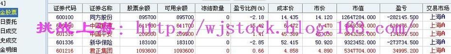 6月6日   操盘实录--缩量中等待转折! - 挑战上海 - 操盘实录
