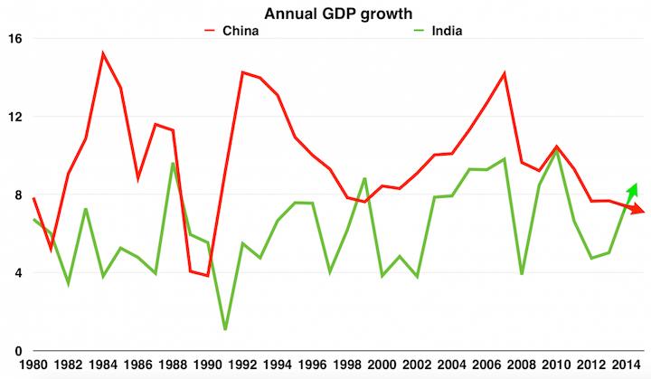 为何越来越多的人看衰中国经济 - 心路独舞 - 心路独舞