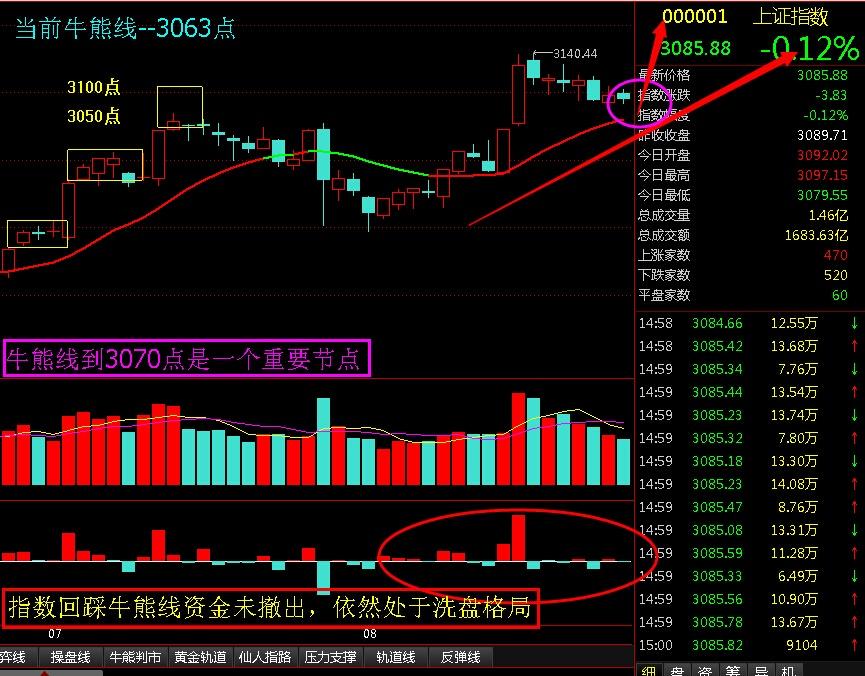 牛熊线到3070点是一个重要节点 - 股市点金 - 股市点金