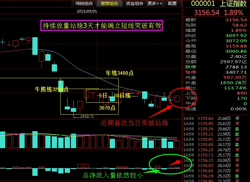 反转确立的标准 - 股市点金 - 股市点金