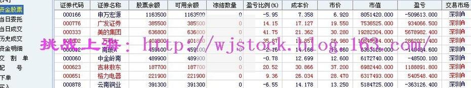 11月30日   操盘实录--创业板唱戏! - 挑战上海 - 操盘实录