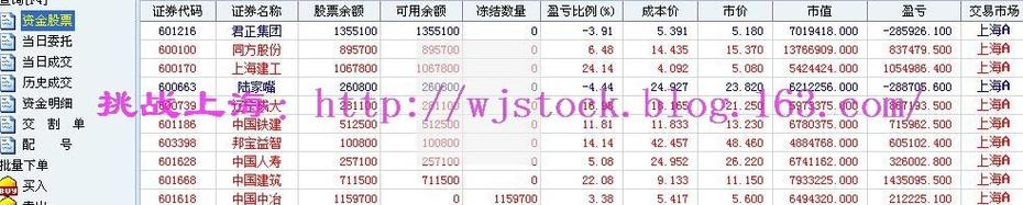11月29日   操盘实录--冲击3300点! - 挑战上海 - 操盘实录