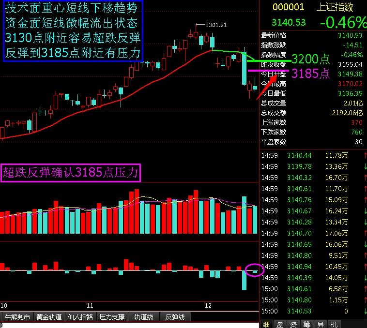 超跌反弹确认压力3185点 - 股市点金 - 股市点金