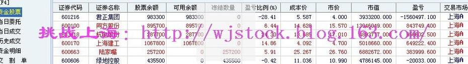 8月16日  操盘实录--密切关注市场! - 挑战上海 - 操盘实录