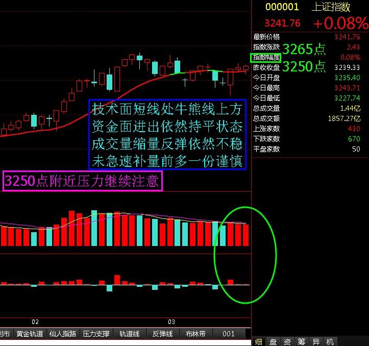 3250点附近压力继续注意 - 股市点金 - 股市点金