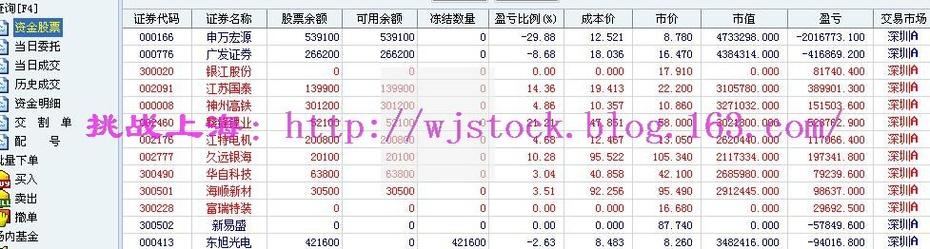4月7日   操盘实录--弱市特征! - 挑战上海 - 操盘实录