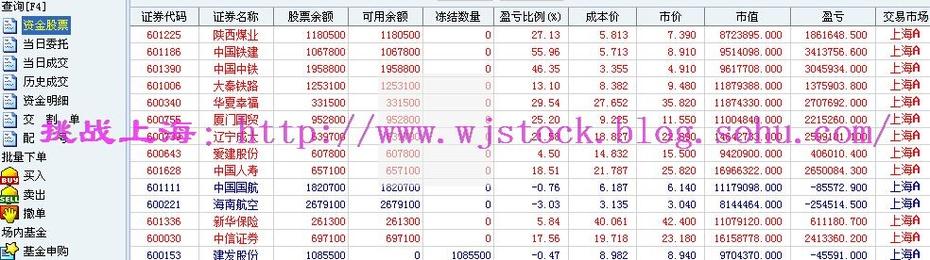 12月5日   操盘实录--新纪录,万亿成交! - 挑战上海 - 操盘实录