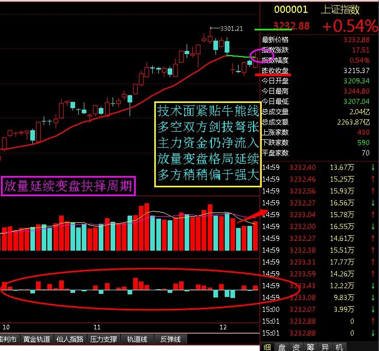 放量延续变盘确认周期 - 股市点金 - 股市点金