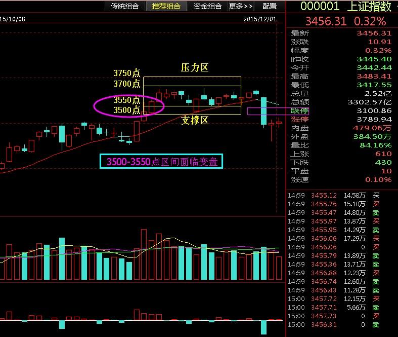 3500-3550点区间变盘抉择 - 股市点金 - 股市点金