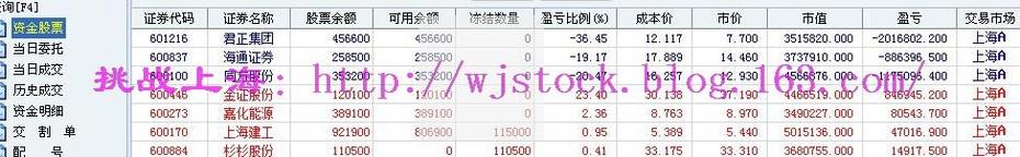 4月11日   操盘实录--券商加杠杆! - 挑战上海 - 操盘实录