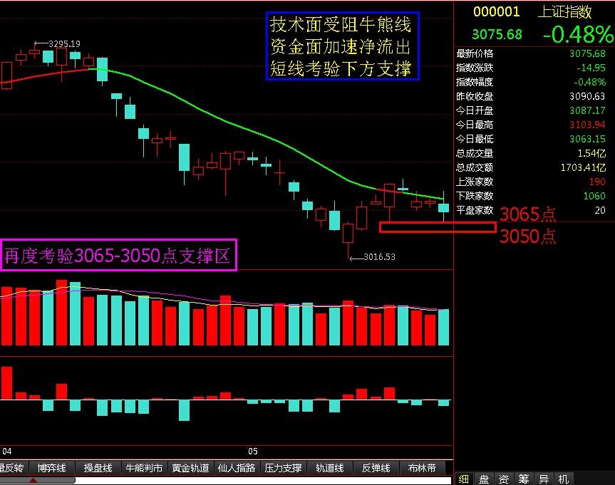 再次考验3065-3050支撑区 - 股市点金 - 股市点金