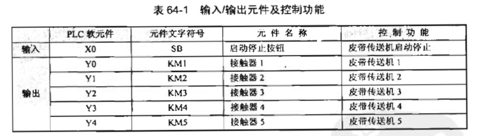 """电路设计 PLC外部接线图如图64-2(a)所示,接触器KM1~KM5(Y0~Y4)分别控制电动机M1~M5,为节省输入点,采用一个按钮(X0)启动停止控制电动机。电动机控制梯形图如图64-2(b)所示。 [[img WIDTH=""""554"""" HEIGHT=""""290"""" src=""""http://simg.sinajs.cn/blog7style/images/common/sg_trans."""
