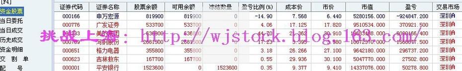 2月13日   操盘实录--买平安! - 挑战上海 - 操盘实录
