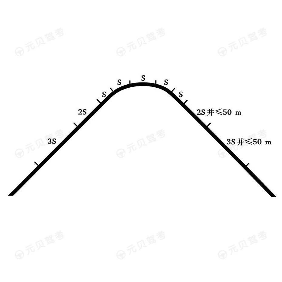 曲线段轮廓设置间隔示例