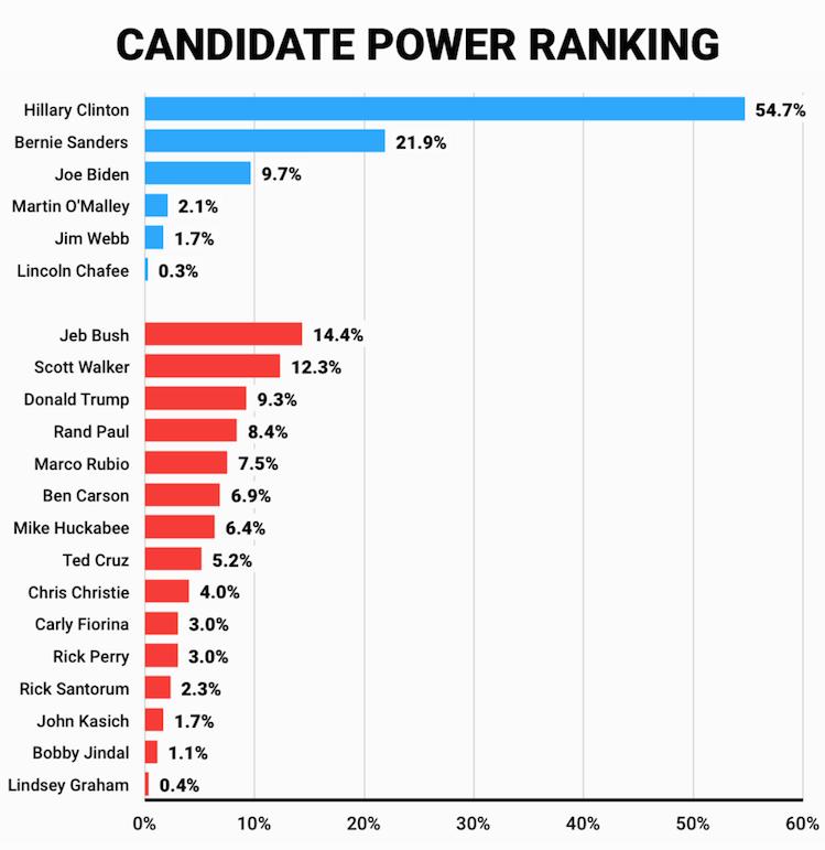 最新数据令人震惊:谁将是下届美国总统? - 心路独舞 - 心路独舞