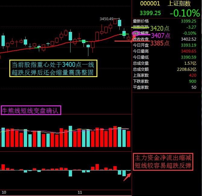 牛熊线短线变盘确认期 - 股市点金 - 股市点金