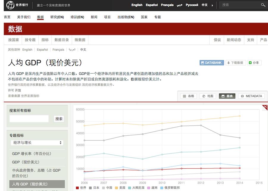 有图有数据:爆买全球的中国人其实还很贫穷 - 心路独舞 - 心路独舞