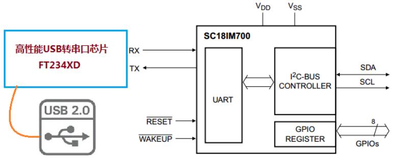 因篇幅所限,SC18IM的其它功能在此就不在展现,比如为了设置I2C的读写时钟,我们可通过设置SC18IM700内部07和08号的寄存器值,来改变。也可以通过修改SC18IM700内部09号的寄存器值,来设置或禁止I2C总线的读写信号的时间限定值。通过读取SC18IM700内部0A号的寄存器值,来获取I2C总线执行的结果,通过设置00和01号寄存器进行串口波特率速度的调整等等。 9、总结 只使用两个芯片SC18IM700和SC18IM700,我们便制作出了这款可在线实时读写I2C总线的调试利器、神器!使用
