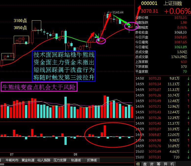 牛熊线变盘点机会大于风险 - 股市点金 - 股市点金