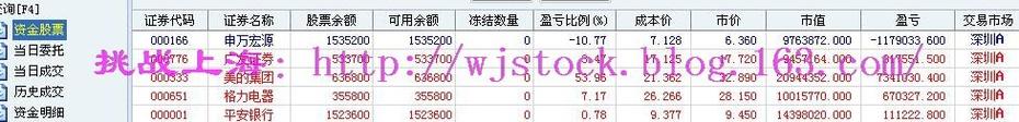 3月6日   操盘实录--关注两会! - 挑战上海 - 操盘实录