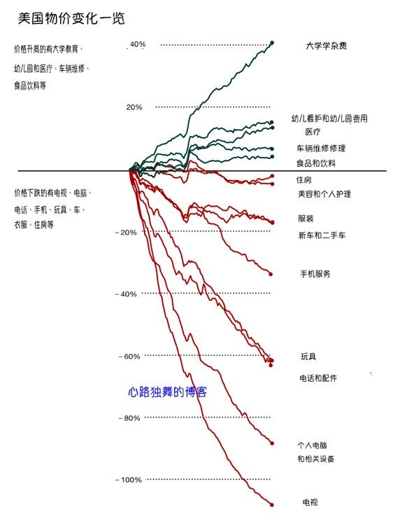 看看这十年美国哪些物价在暴跌