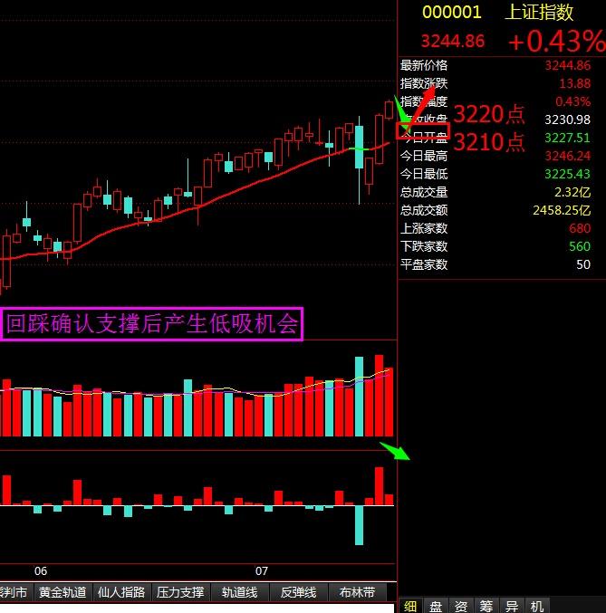 回踩确认支撑后产生低吸机会 - 股市点金 - 股市点金