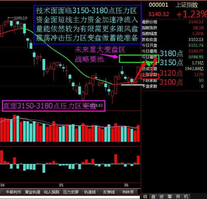 3150-3180点压力区变盘 - 股市点金 - 股市点金