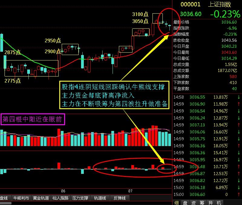 第四根中阳拉升近在眼前 - 股市点金 - 股市点金