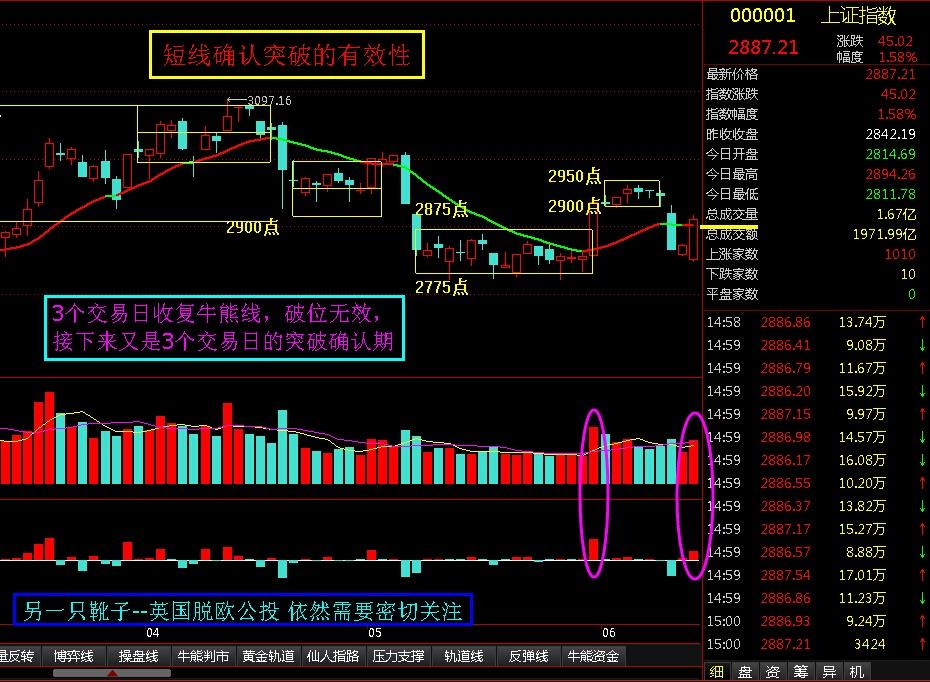 确认牛熊线被突破的有效性 - 股市点金 - 股市点金