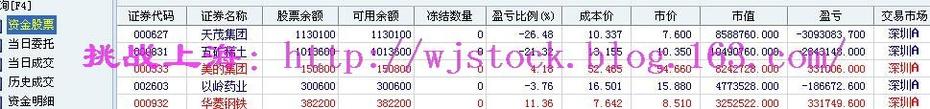 6月10日   操盘实录--独角兽上市! - 挑战上海 - 操盘实录