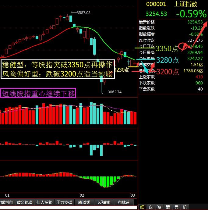 稳健型和风险偏好型不同操作时机 - 股市点金 - 股市点金