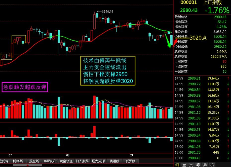 急跌触发超跌反弹 - 股市点金 - 股市点金