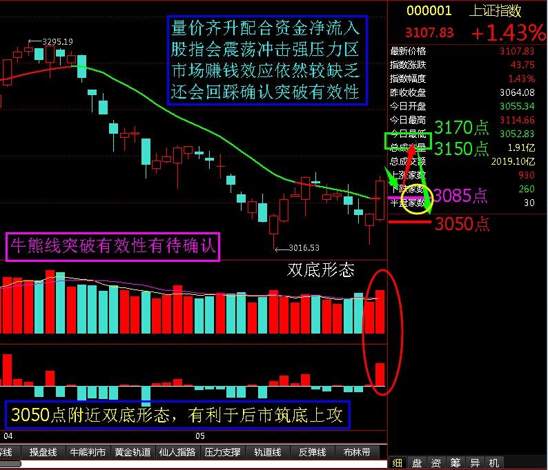 牛熊线突破有效性有待确认 - 股市点金 - 股市点金