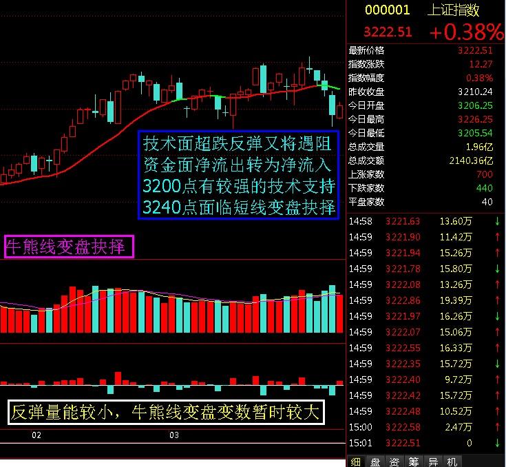 牛熊线变盘抉择 - 股市点金 - 股市点金