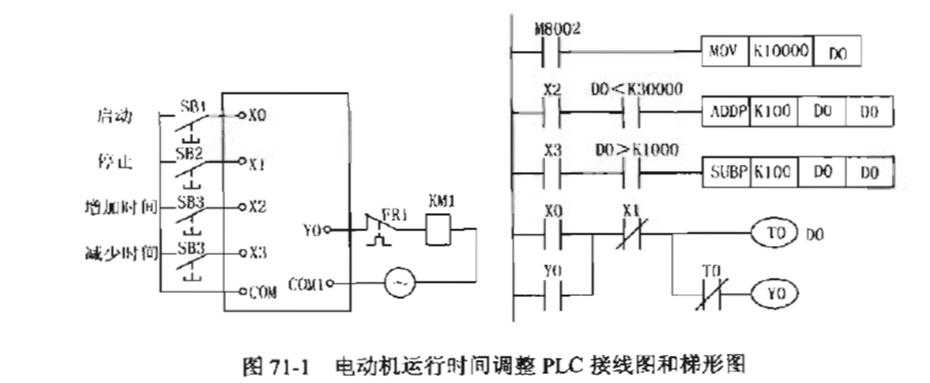 电动机运行时间调整plc接线图和梯形图如图