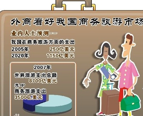 中国或将成为全球最热商务旅游市场(转载) - 大卫 - 峰回路转