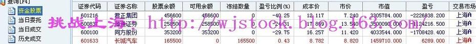 3月4日  操盘实录--二八分化! - 挑战上海 - 操盘实录