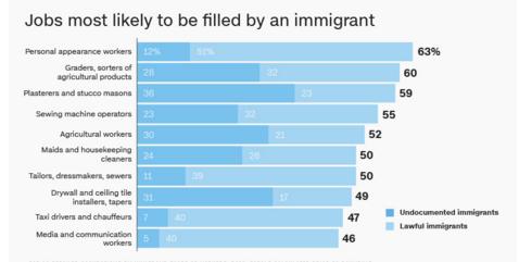 移民在美国大多从事什么职业工作 - 风帆页页 - 风帆页页博客