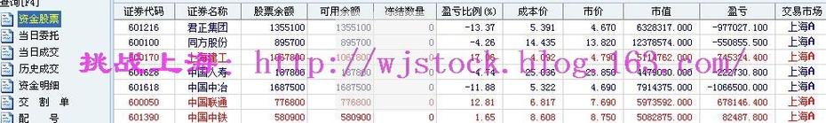 12月28日   操盘实录--扩容加速! - 挑战上海 - 操盘实录