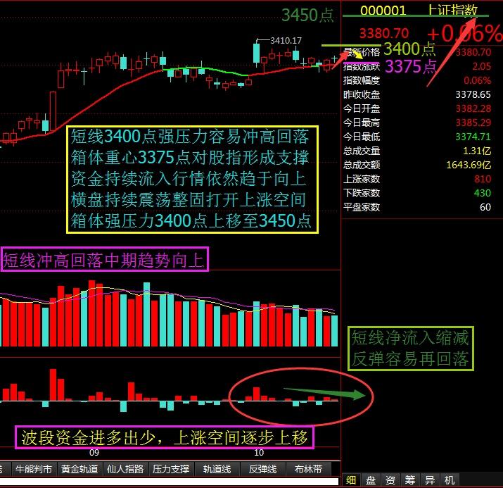 短线冲高回落中期趋势向上 - 股市点金 - 股市点金