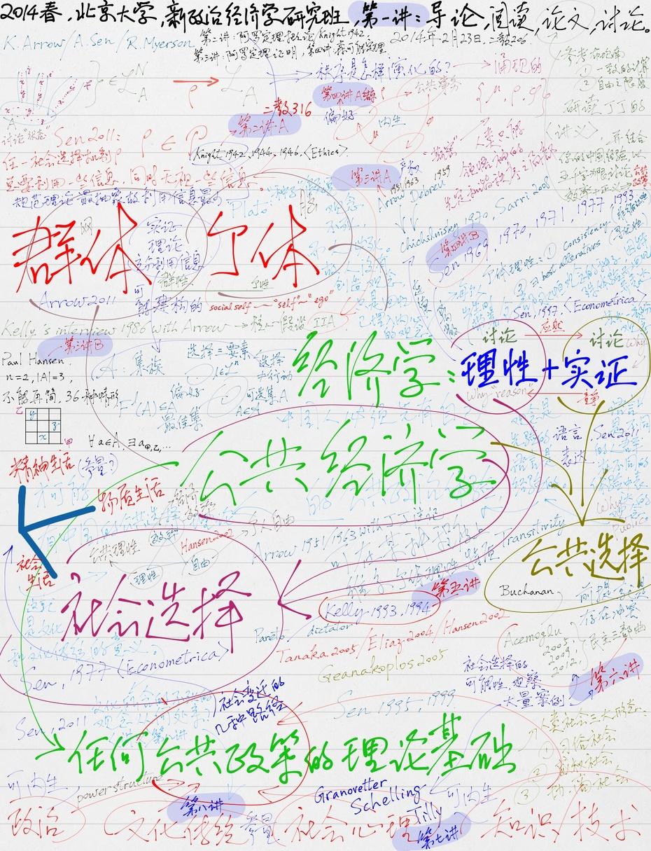 新政治经济学接近结束时心智地图的样子 - 汪丁丁 - 汪丁丁的博客