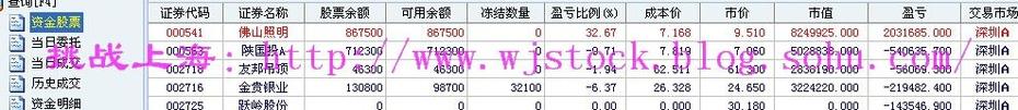 2月27日  操盘实录--休息! - 挑战上海 - 操盘实录