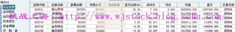 2月23日  操盘实录--启动第三帐户! - 挑战上海 - 操盘实录