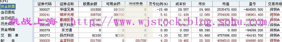 3月5日  操盘实录--政府工作报告! - 挑战上海 - 操盘实录