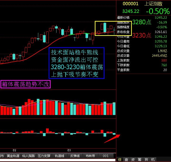 箱体震荡趋势不改 - 股市点金 - 股市点金