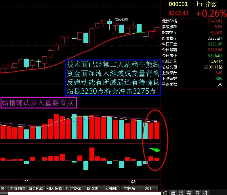 站稳确认步入重要节点 - 股市点金 - 股市点金